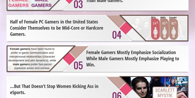 Female Gamer Facts Infographic